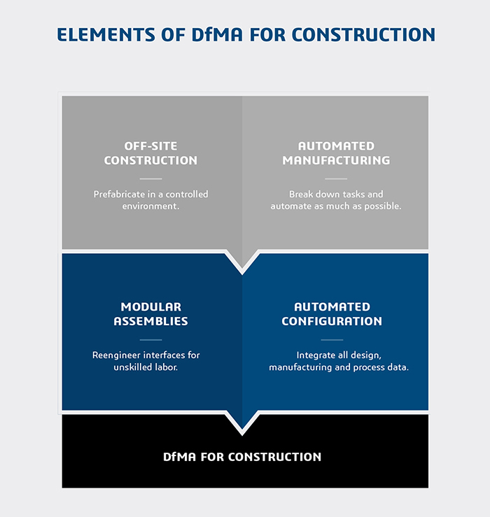 Elements of DfMA for Construction > Dassault Systèmes