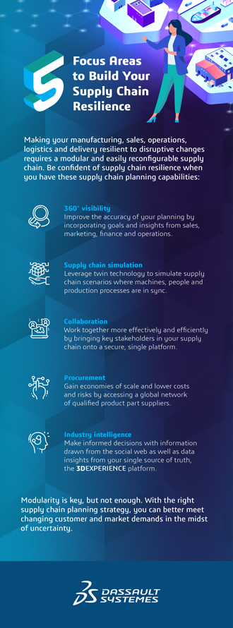 Shape High-Tech Supply Chains for Resilience > The 5 Keys to Sustainability > Dassault Systèmes®
