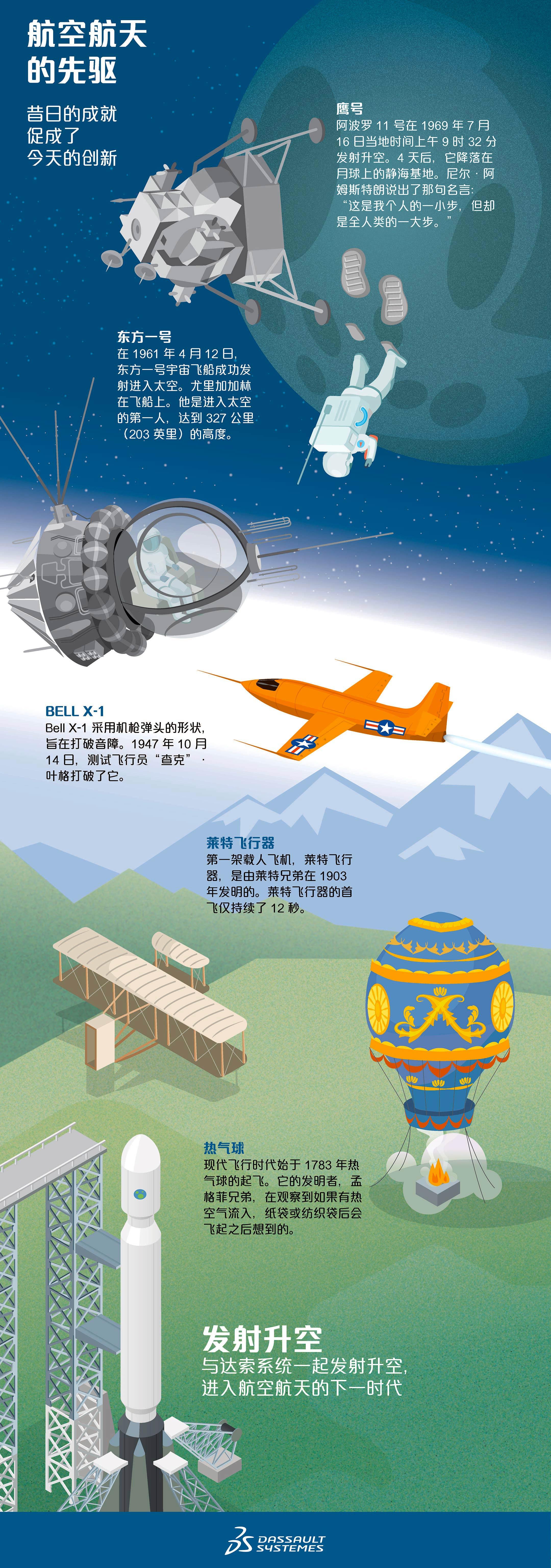 打破创新壁垒 | 航空航天的先驱 - Dassault Systèmes®