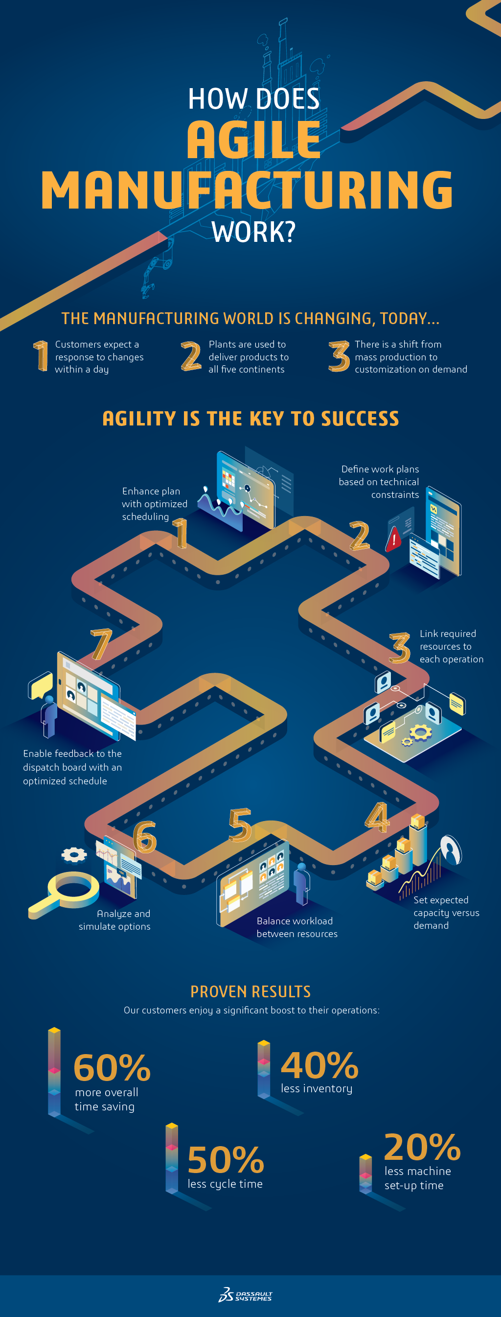 Infographic: How does Agile Manufacturing Work?