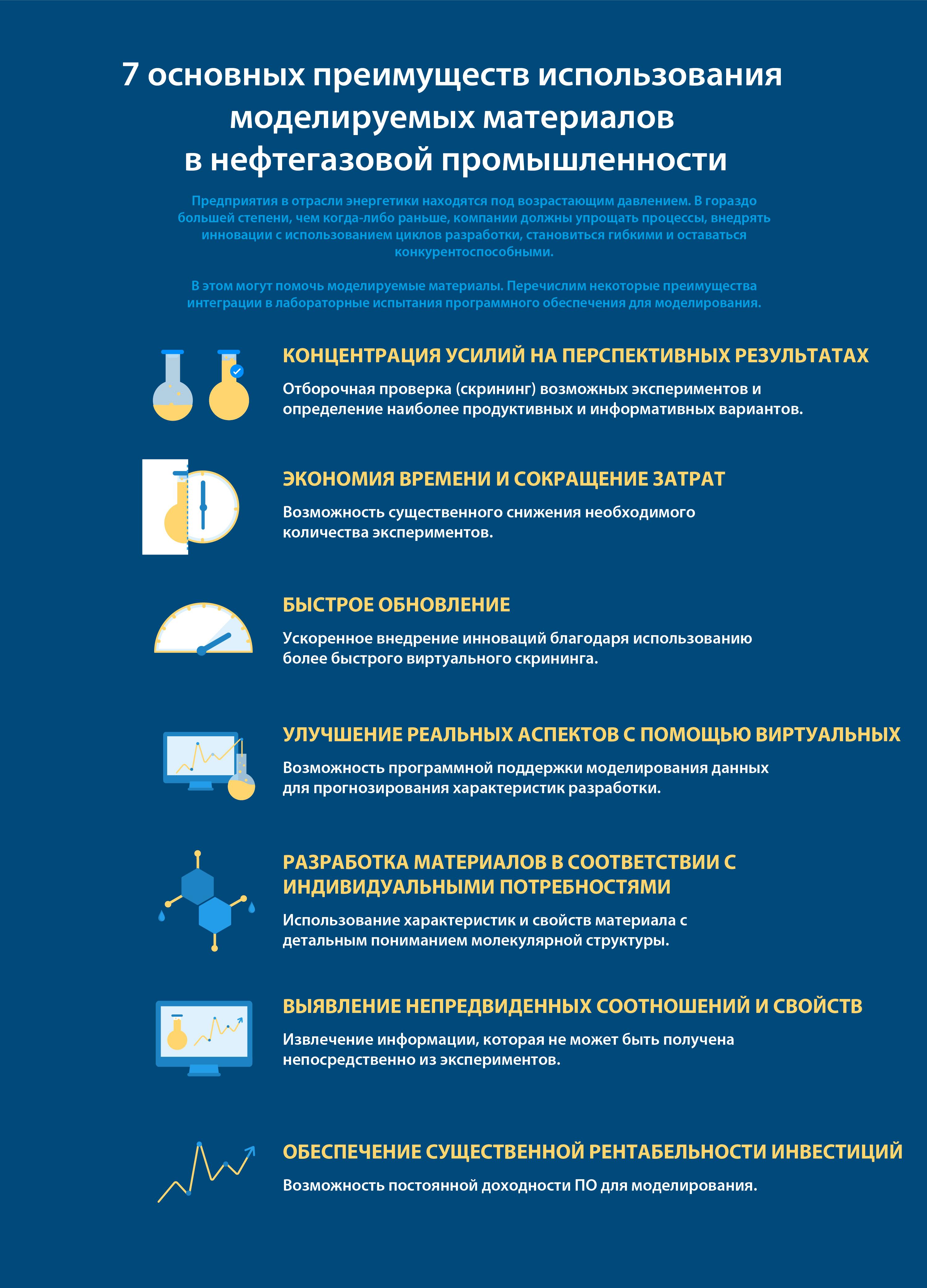 Цифровая трансформация > 7основных преимуществ использования моделируемых материалов в нефтегазовой промышленности > Dassault Systèmes®