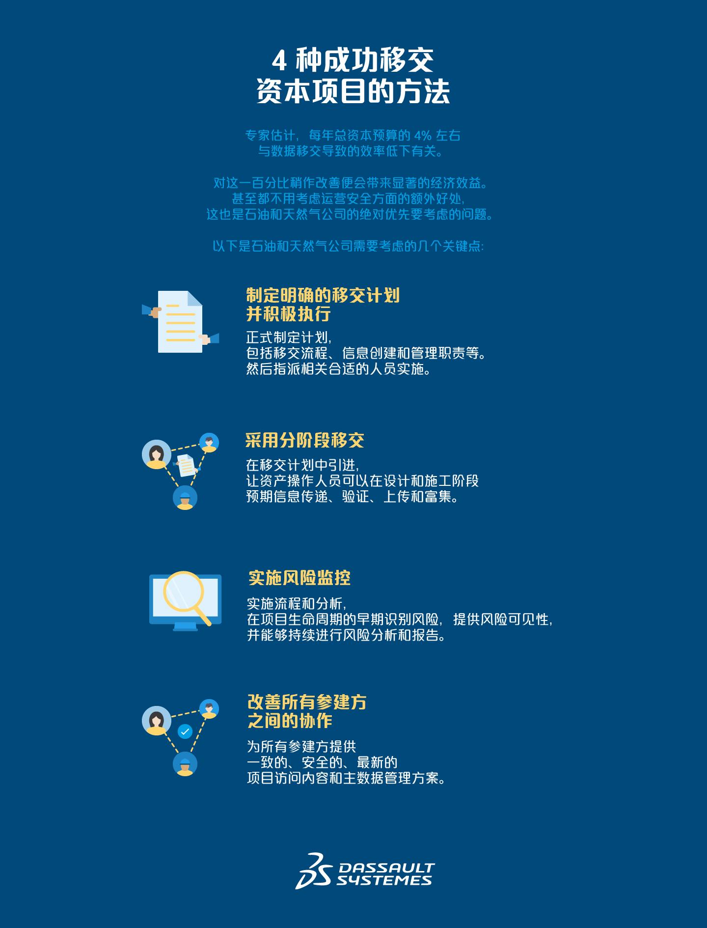 数字化转型 > 4 种成功移交资本项目的方法 > Dassault Systèmes®