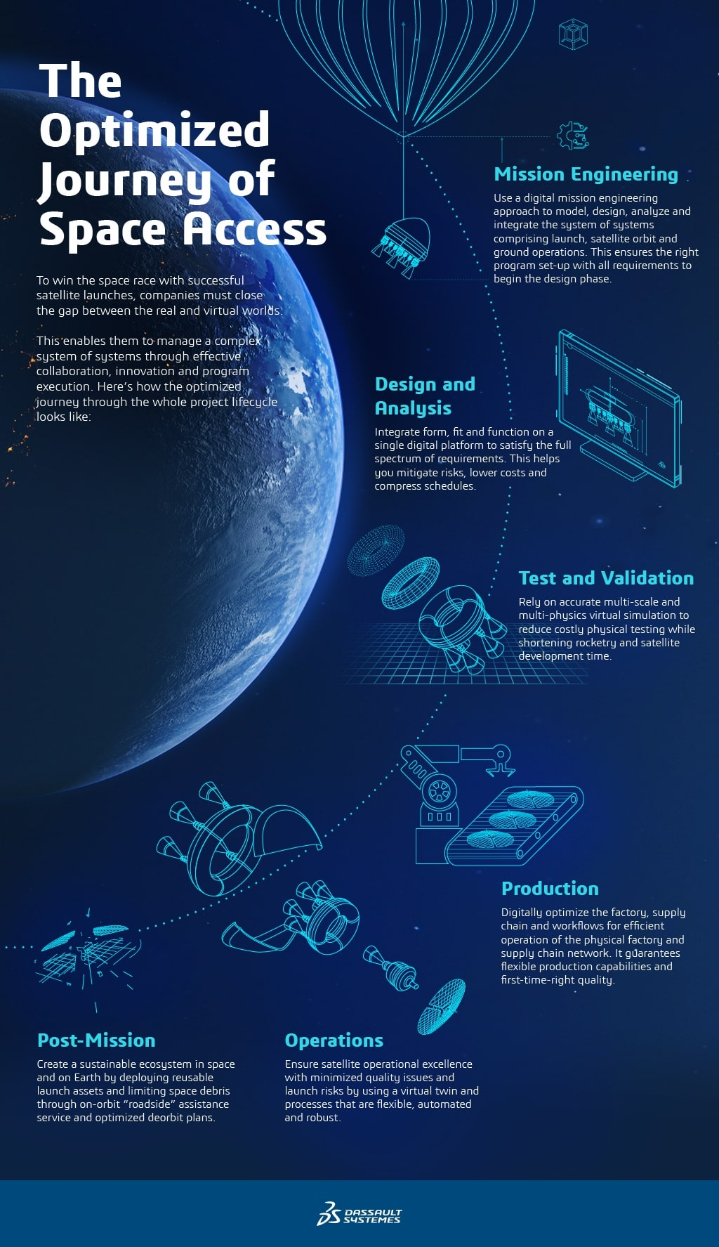The New Frontier of Satellite Technology > Optimized journey of space access infographic > Dassault Systèmes®