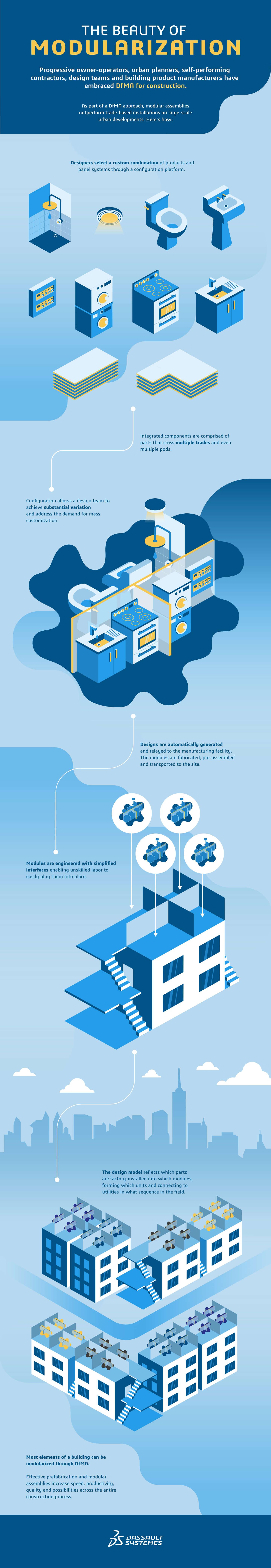 The beauty of modularization Infographic > Desktop version > Dassault Systèmes