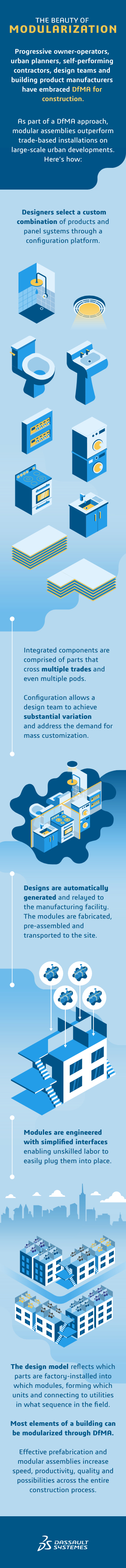 The beauty of modularization Infographic > Mobile version > Dassault Systèmes