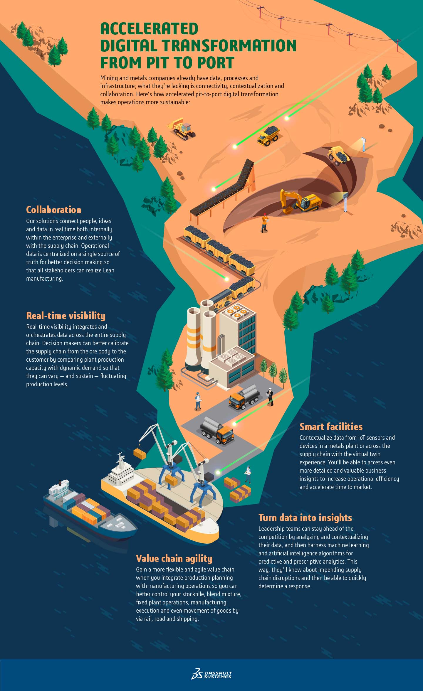 Accelerated Digital Transformation from Pit to Port Infographic > Desktop Image > Dassault Systèmes