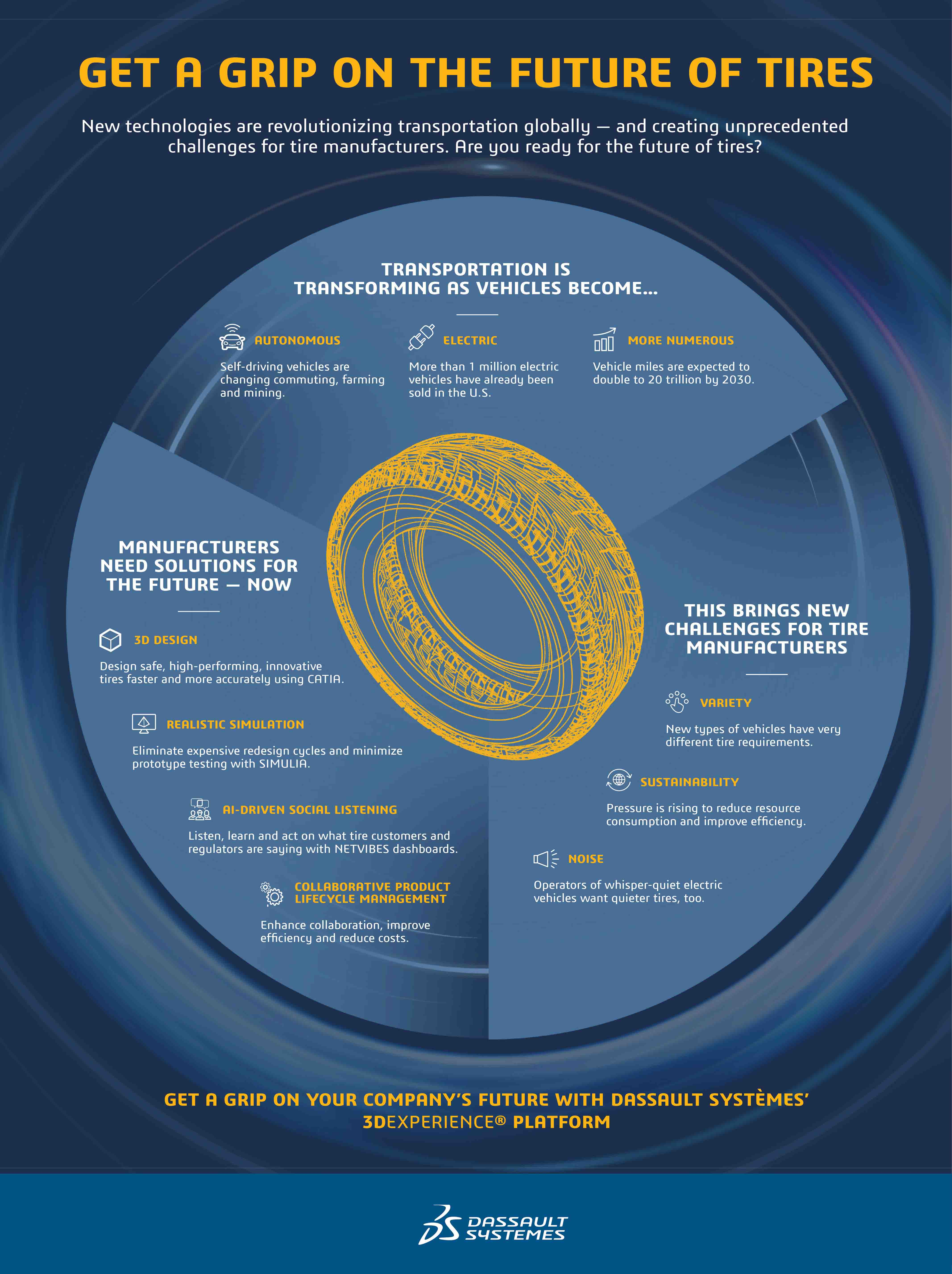 Get a Grip on the Future of Tire Manufacturing Infographic Desktop > Story > Dassault Systèmes®