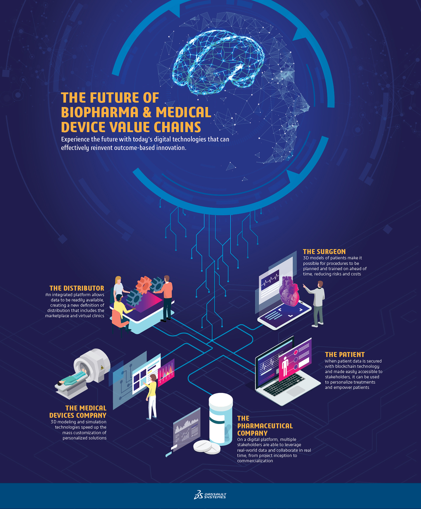 The Connected Value Chain > Biopharma & Medical Device Value Chains of the Future > Dassault Systèmes