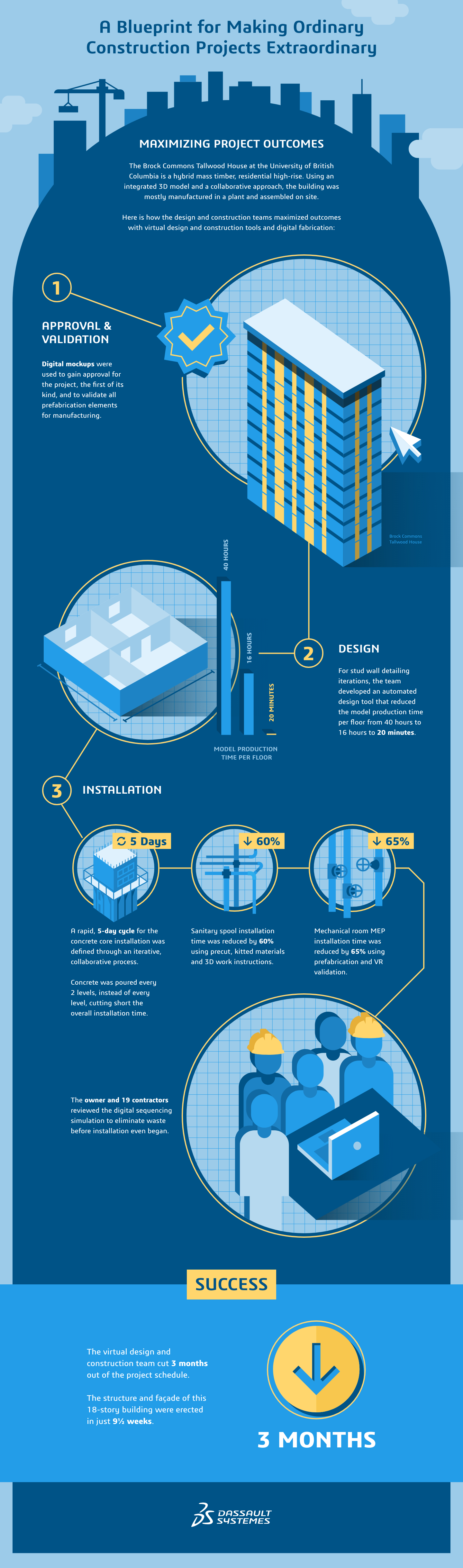 Virtual design and construction | Architecture, Engineering ...