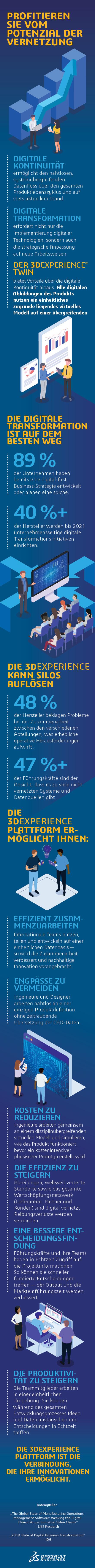 Die 3DEXPERIENCE® Plattform geht über digitale Kontinuität hinaus > mobile infography> Dassault Systèmes®
