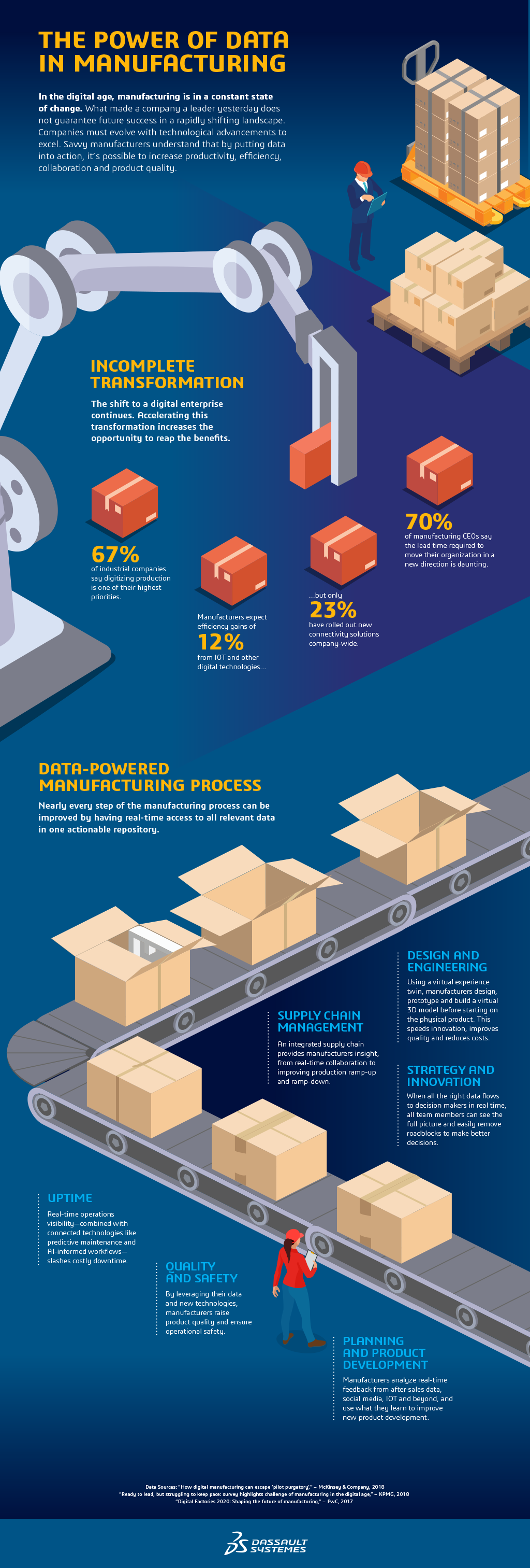 Put Manufacturing Data into Action >Info graphic >Dassault Systèmes®