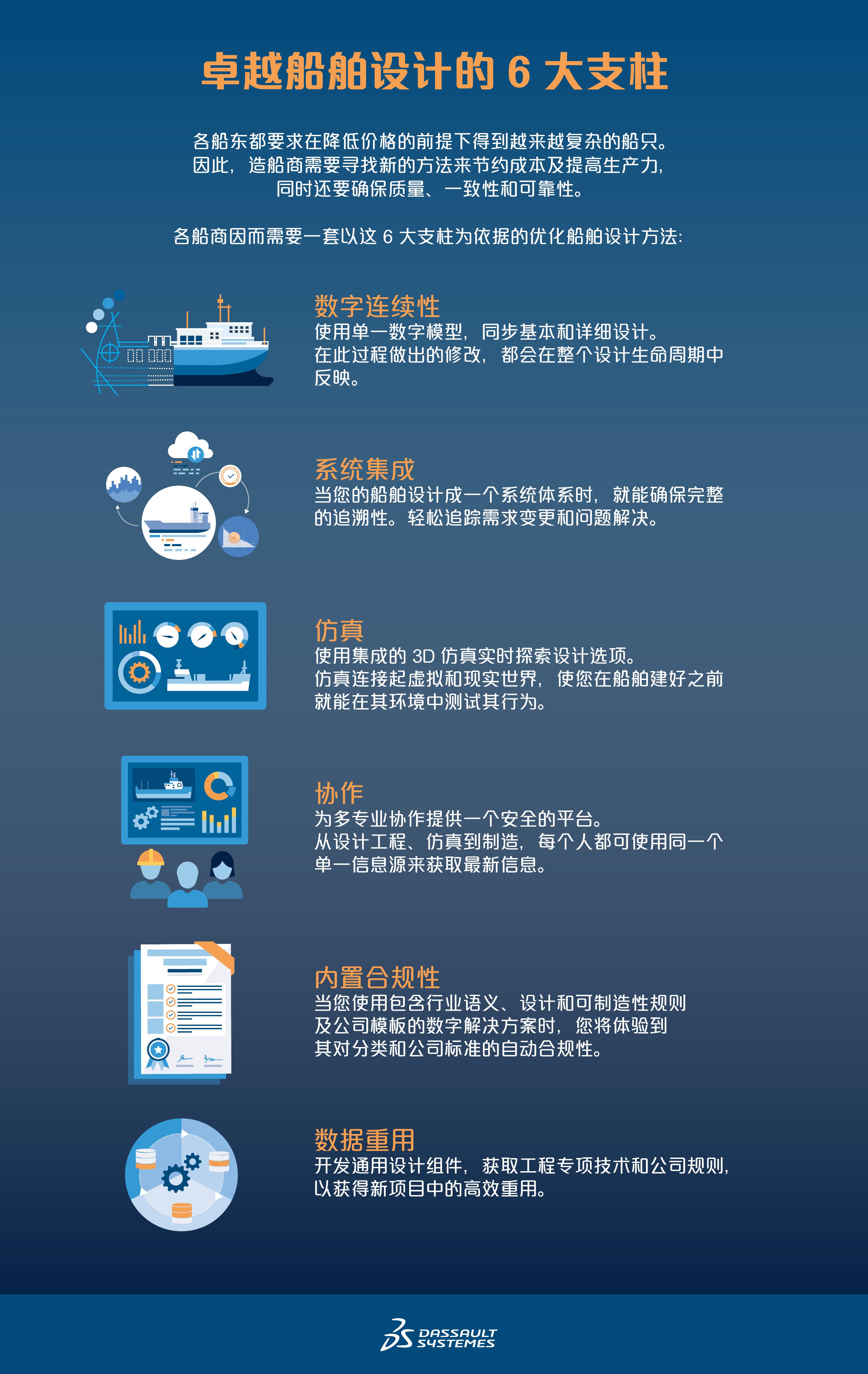 造船的复杂性 > 卓越船舶设计的 6 大支柱 > Dassault Systèmes®