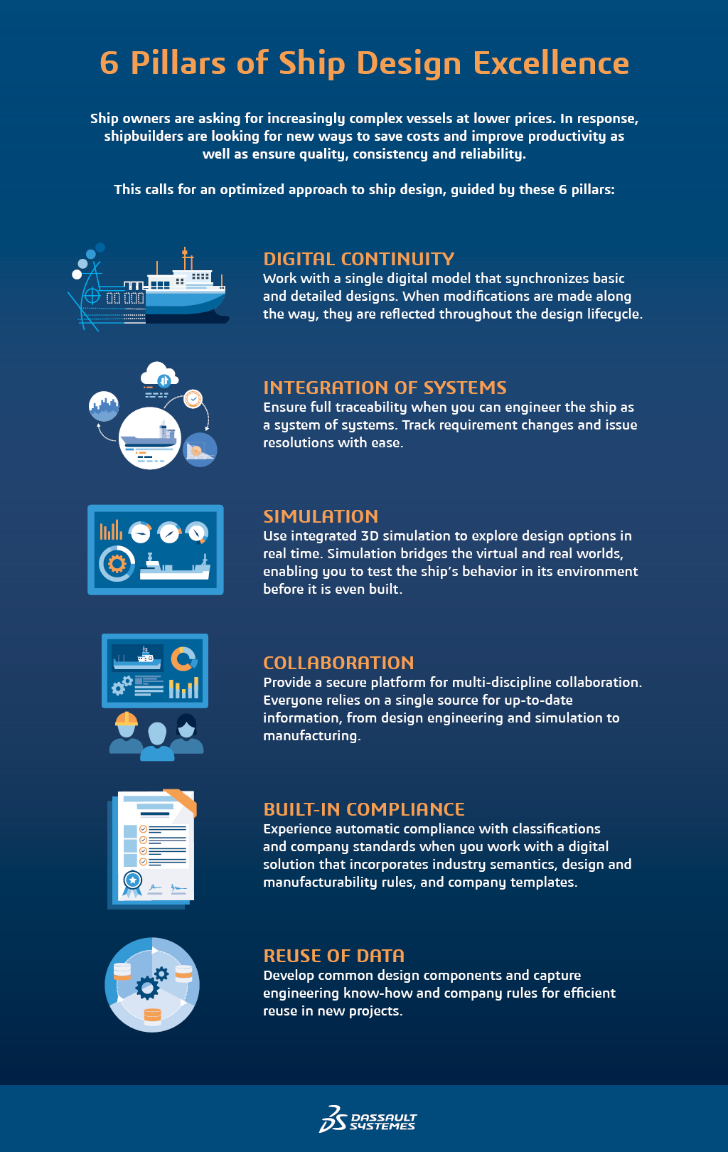 Shipbuilding Complexity > 6 Pillars of Ship Design Excellence > Dassault Systèmes®