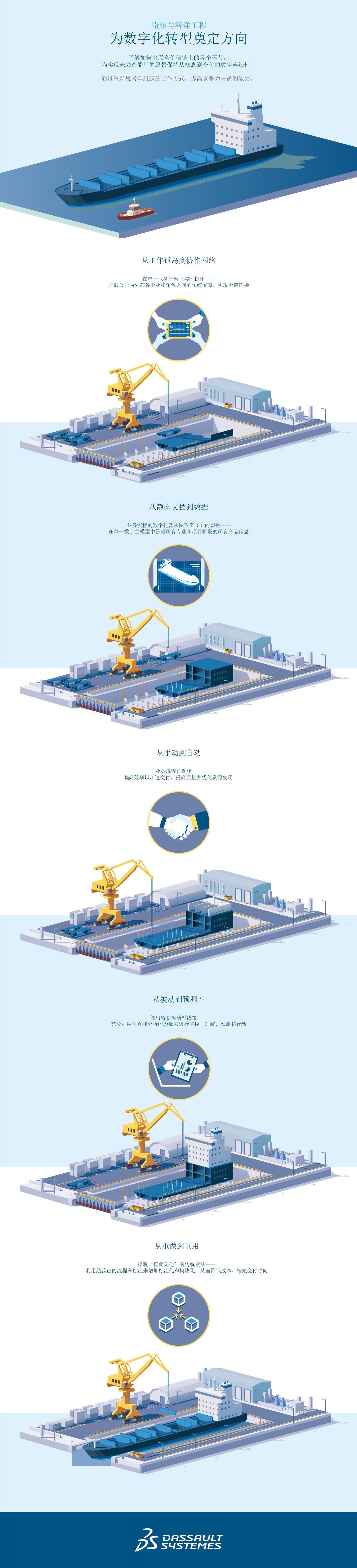 数字化船厂 > 数字化转型 > Dassault Systèmes®