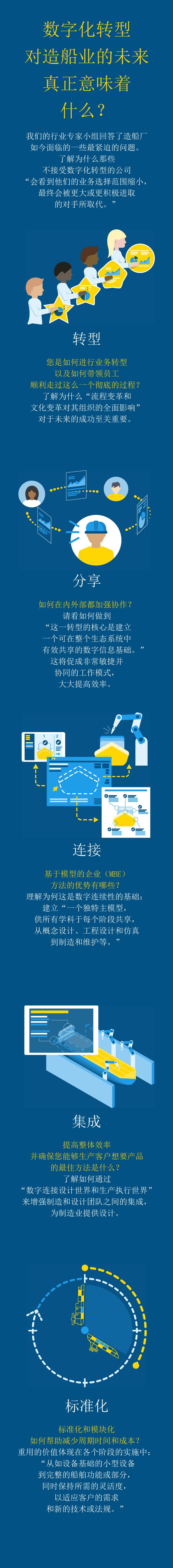 数字化船厂 > 造船业的未来 > Dassault Systèmes®