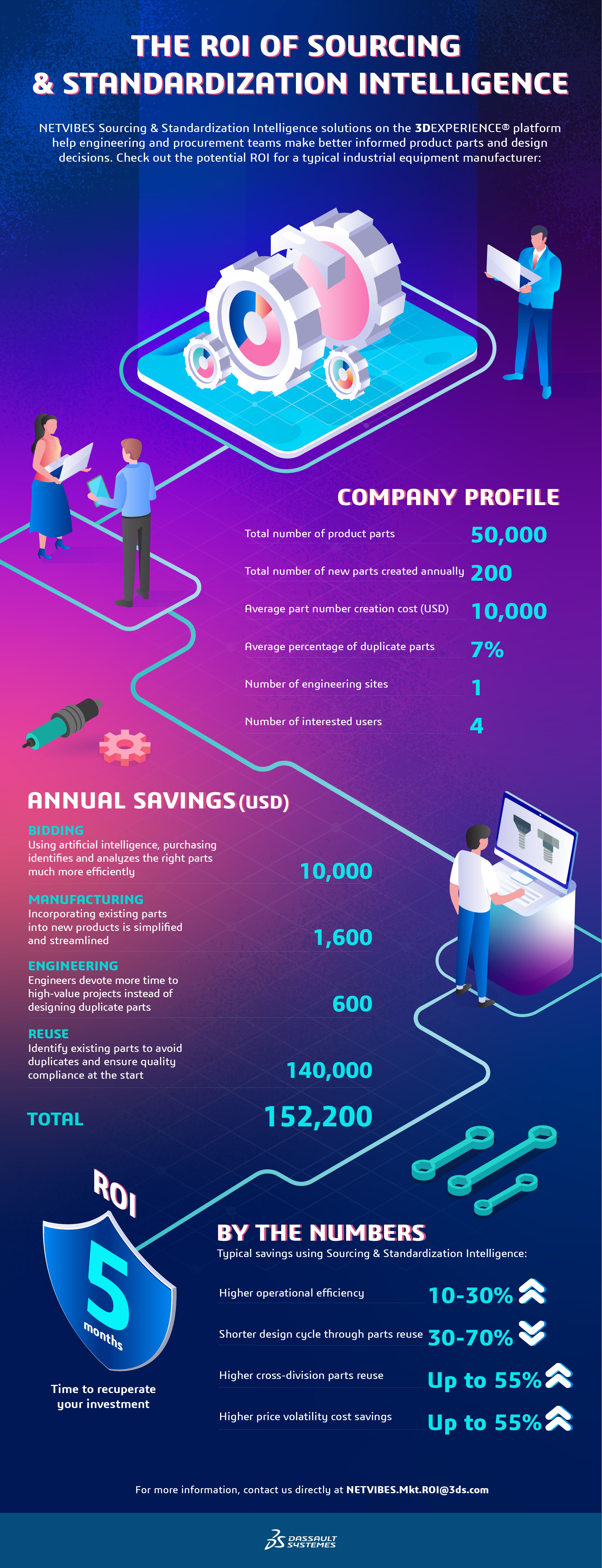 Parts Sourcing and Standardization Solutions to Optimize Product Design > Infographic on the ROI of Parts Sourcing & Standardization Intelligence > Dassault Systèmes®