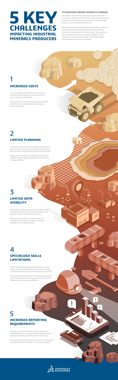 Industrial Minerals Revolution > 5 Industrial Minerals Challenges Infographic  > Dassault Systèmes®