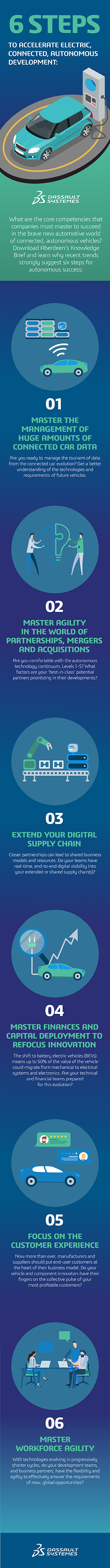 Six Steps To Accelerate Electric Connected, Autonomous Development > Infography>Dassault Systèmes®
