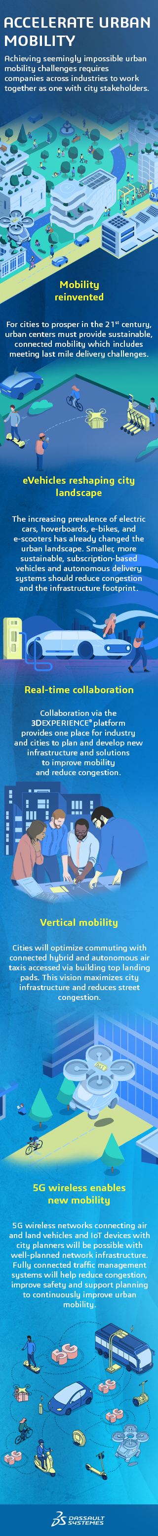 The Story of Urban Mobility > Infographic Mobile Image > Dassault Systèmes®