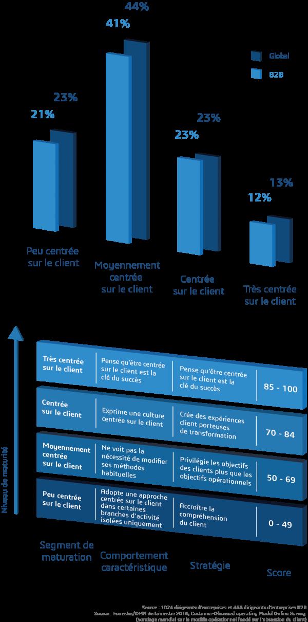 La matrice de maturité de l'obsession du client montre que la plupart des entreprises obtiennent un faible score