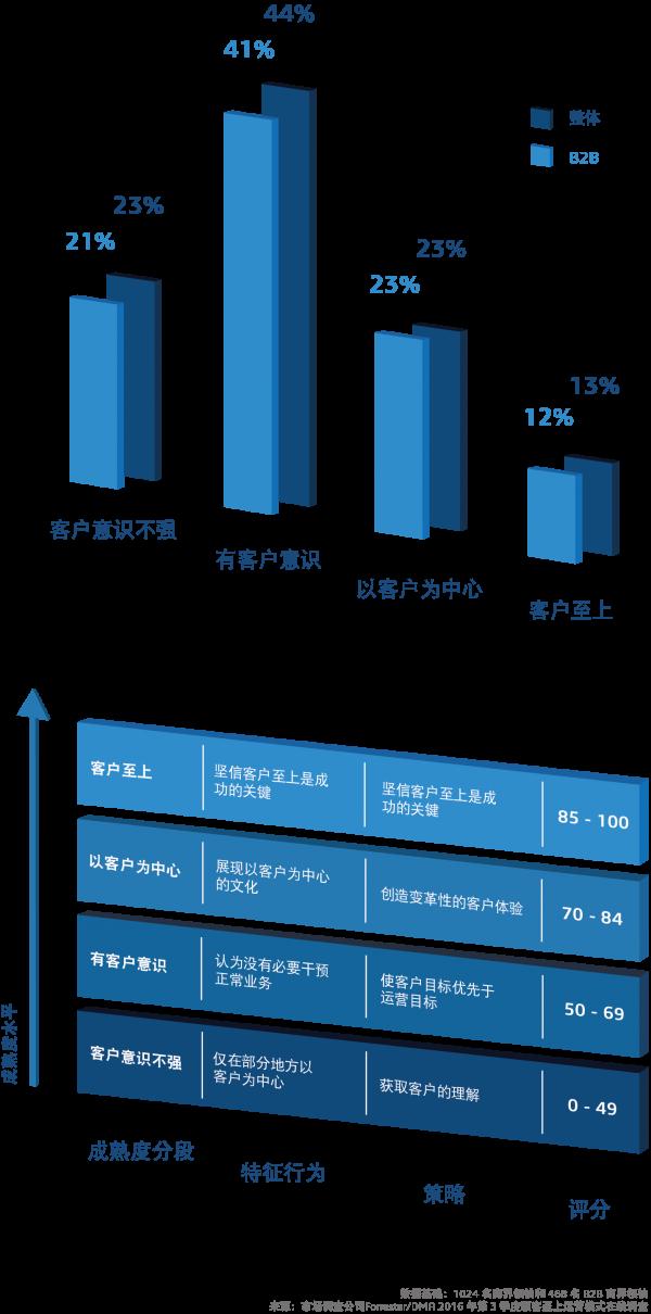"""""""顾客至上成熟度""""矩阵显示大多数公司得分较低"""