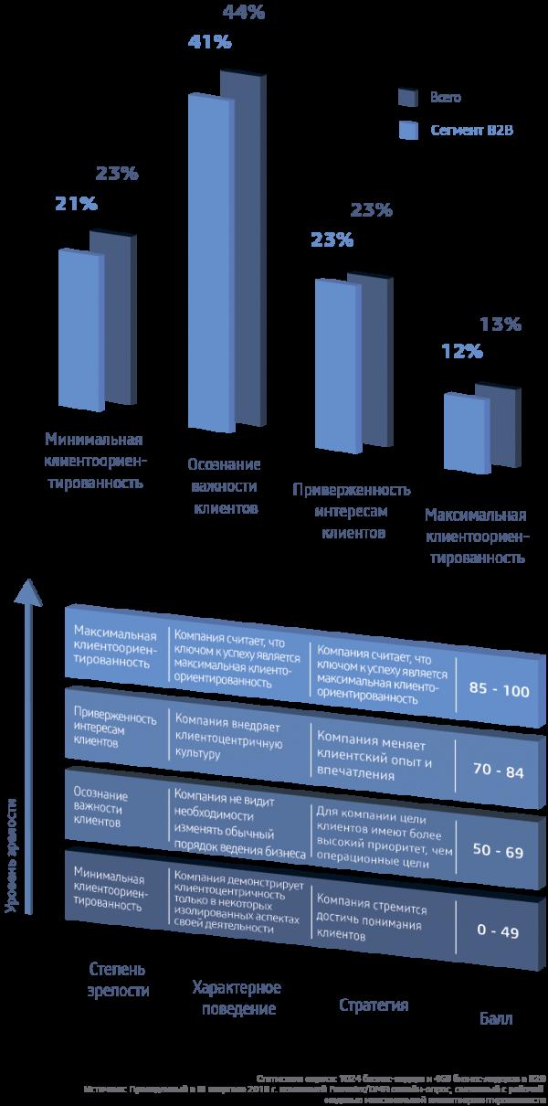 Как показывает матрица внедрения максимальной клиентоориентированности, большинство фирм получили низкие баллы.