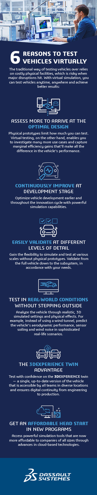 6 Ways to Test Vehicles Virtually Listicle > Mobile Image > Dassault Systèmes