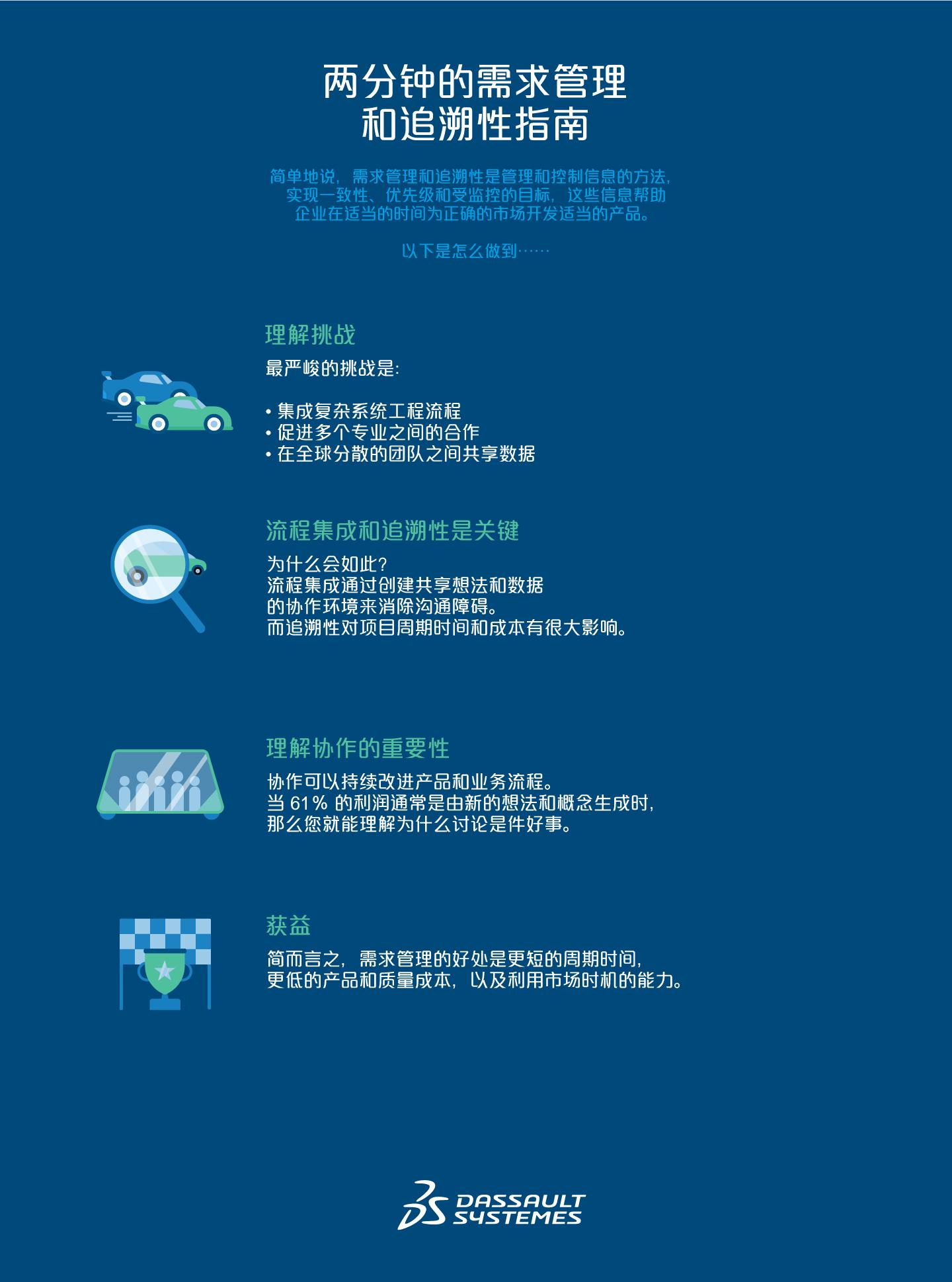 可升级的电动自动驾驶车辆 > 需求管理和追溯性 > Dassault Systèmes®
