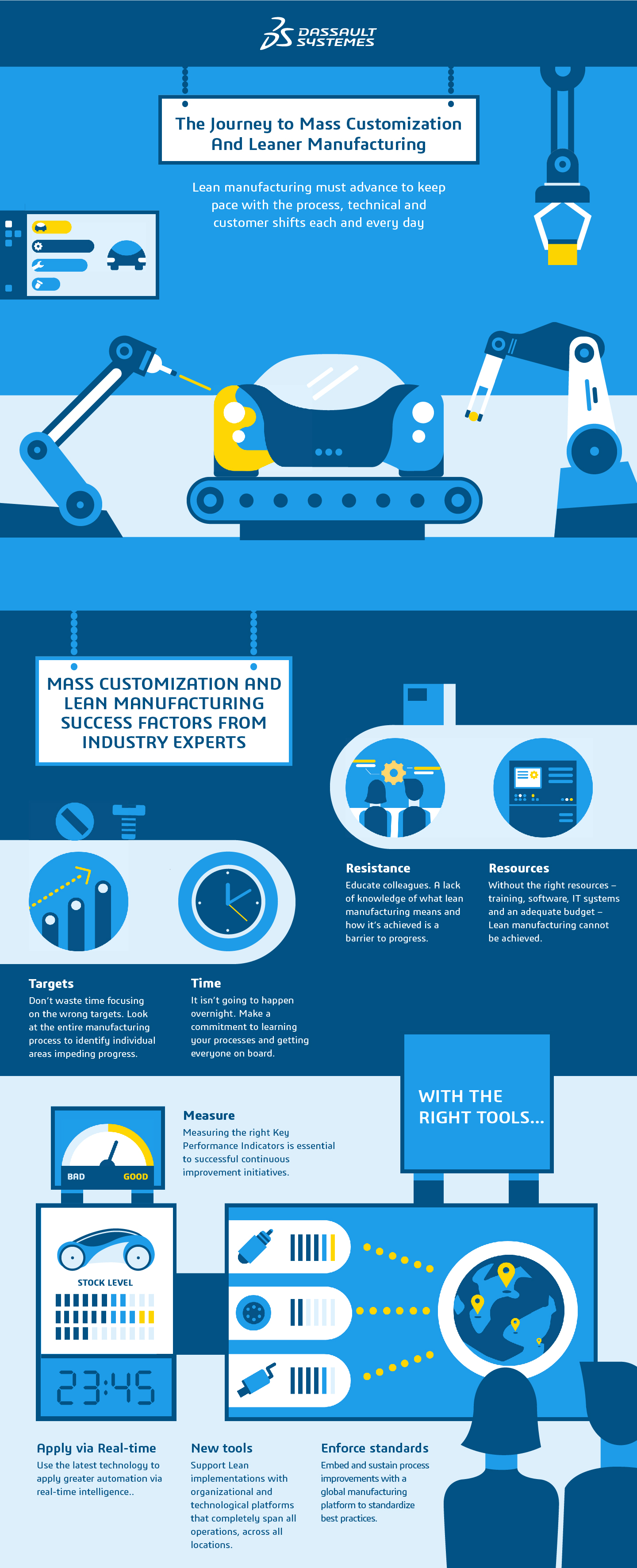 Mass customization > The Journey to Leaner Manufacturing > Dassault Systèmes®