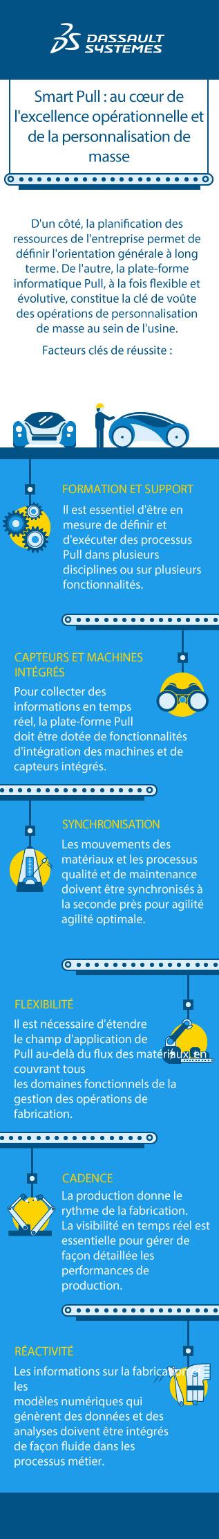 Personnalisation de masse > Smart Pull : Au cœur de l'excellence opérationnelle > Dassault Systèmes®