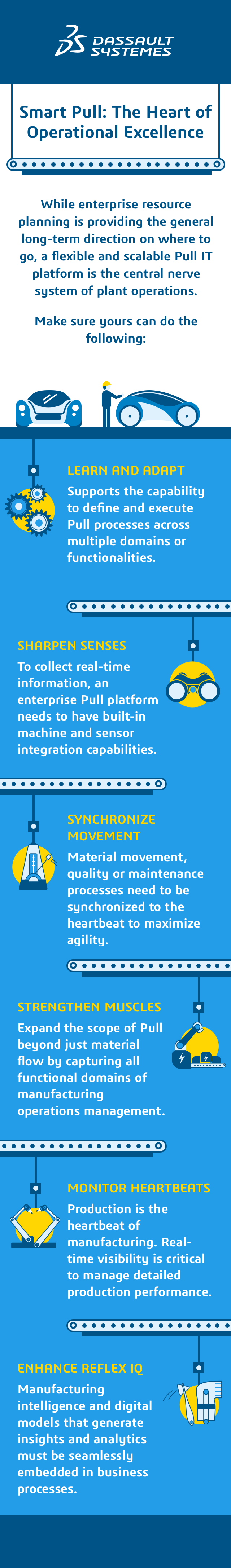 Mass customization > Smart Pull: The Heart of Operational Excellence > Dassault Systèmes®
