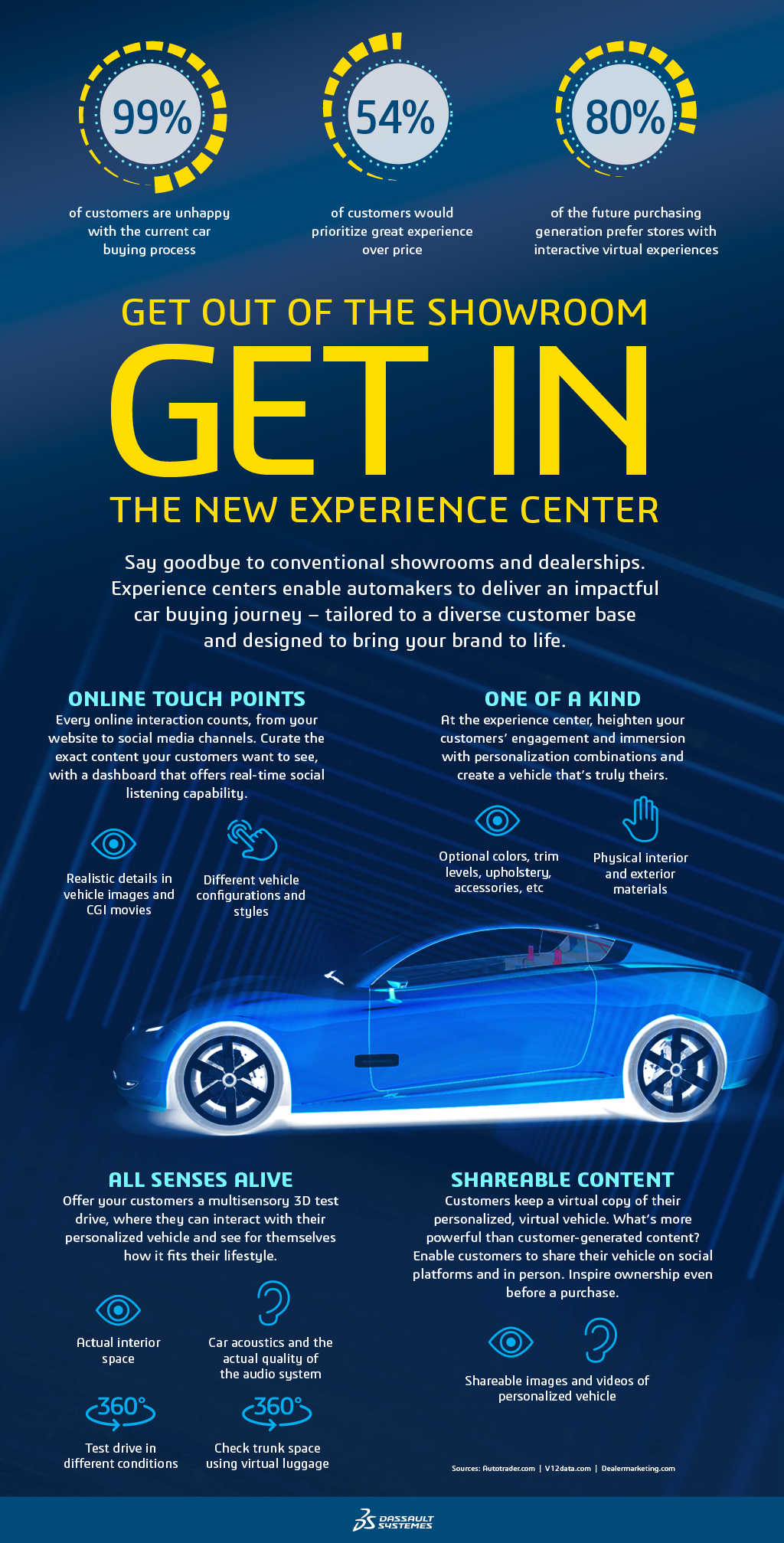 New Car Experience > Design and buy your new vehicle experience > Dassault Systèmes®