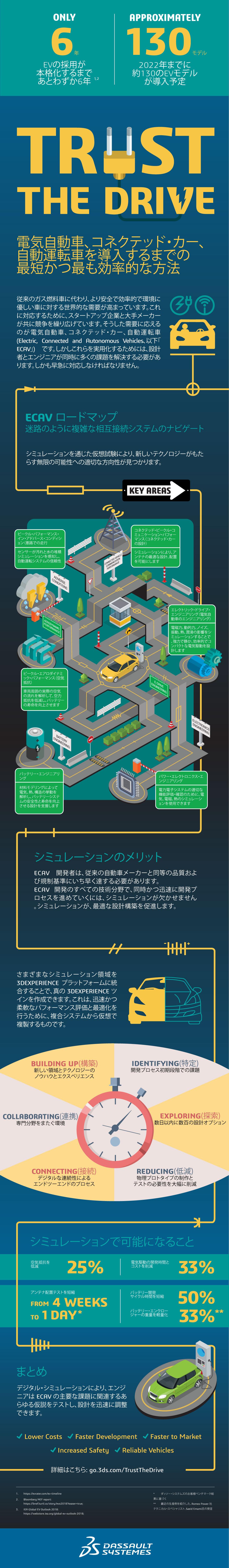 SIMULIA trust the drive >info graphic >  Dassault Systèmes®